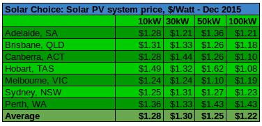 Commercial solar prices per watt Dec 2015