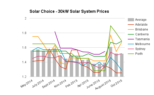 Commercial solar system prices 30kW October 2015