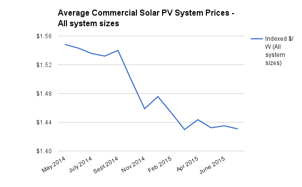 Commercial solar system prices all sizes July 2015
