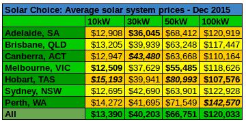 Commercial solar system prices average Dec 2015