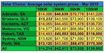 Commercial solar system prices averages March 2015