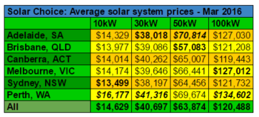 Commercial solar system prices averages March 2016