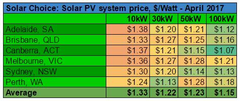Commercial solar system prices per watt April 2017