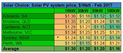 Commercial solar system prices per watt Feb 2017