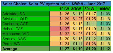 Commercial solar system prices per watt June 2017
