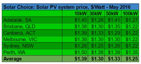 Commercial solar system prices per watt May 2016
