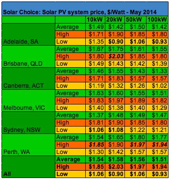Solar Pv Price Index June 2014 Solar Choice