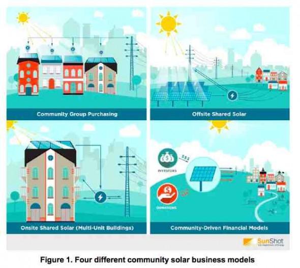 Community solar power models