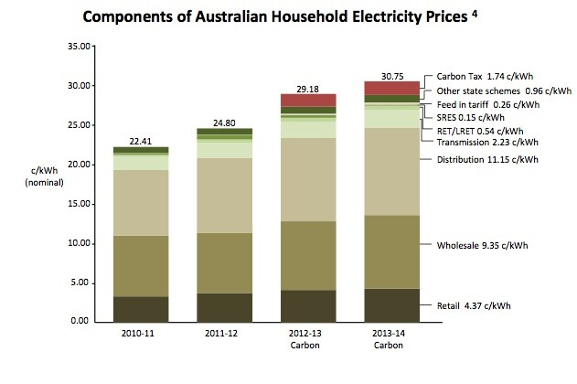 Price components of Australian electricity bills: 2010 to 2014