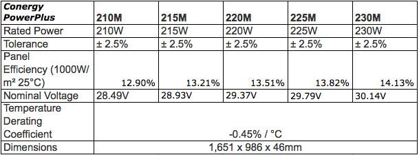 Conergy PowerPlus Solar Module Specs