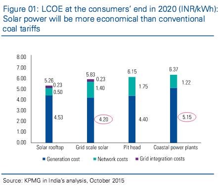 Consumer LCOE 2020