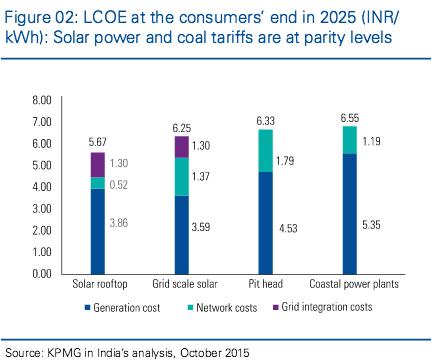 Consumer LCOE 2025