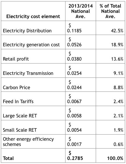 Cost of electricity: Breakdown