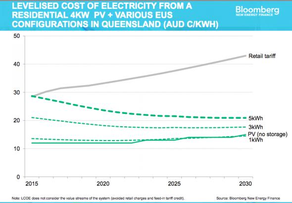 Cost of energy storage BNEF