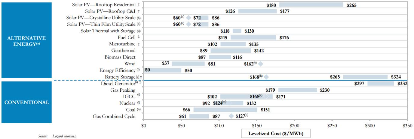 Cost of solar NV TX