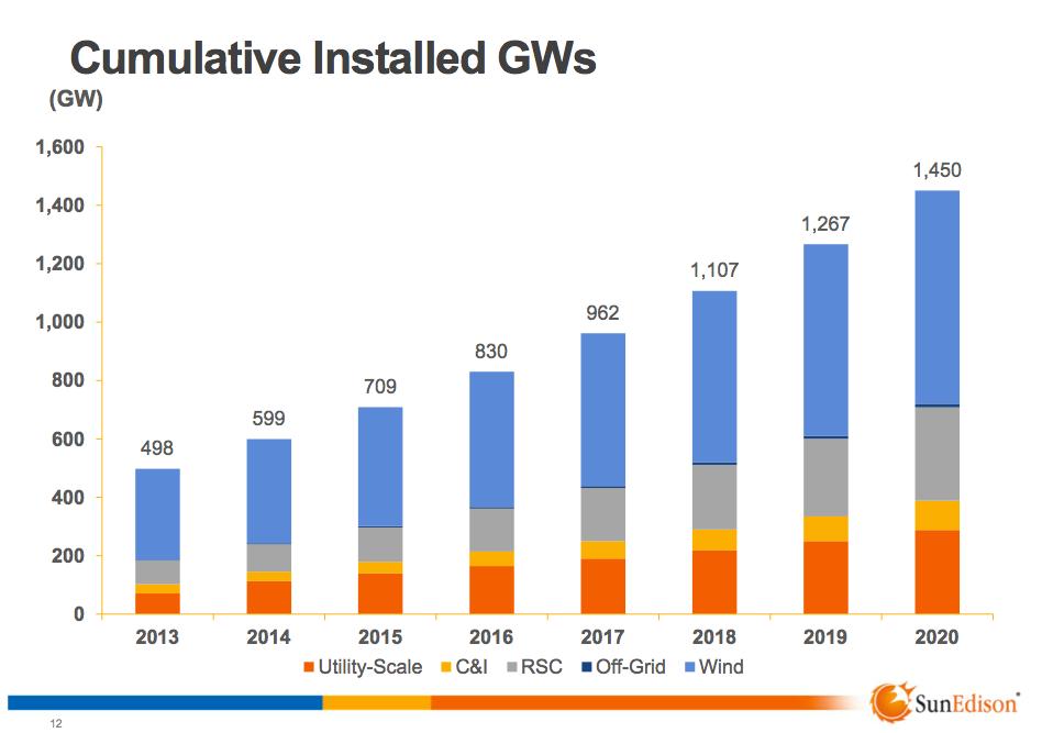 Cumulative Installed GW