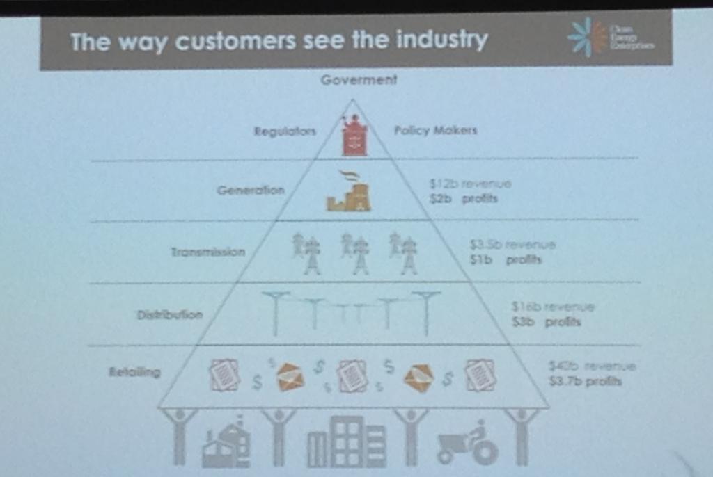 Customer-focused utilities