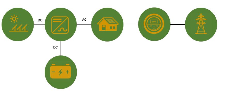 DC couple solar battery diagram explanation