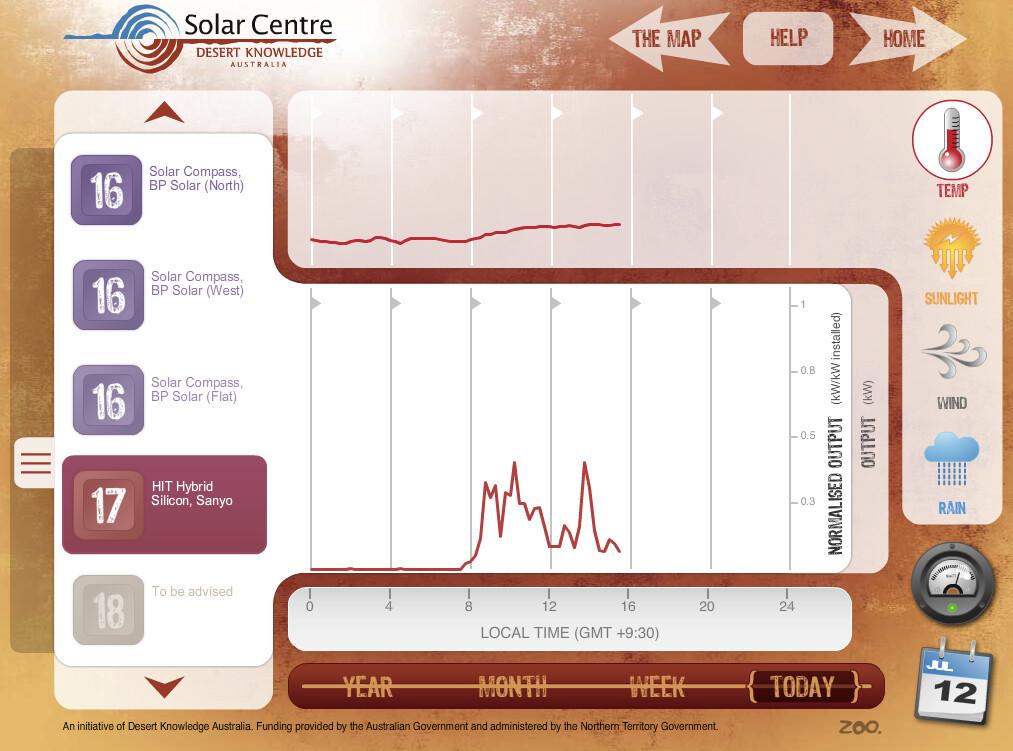 SANYO HIT panel temperature performance