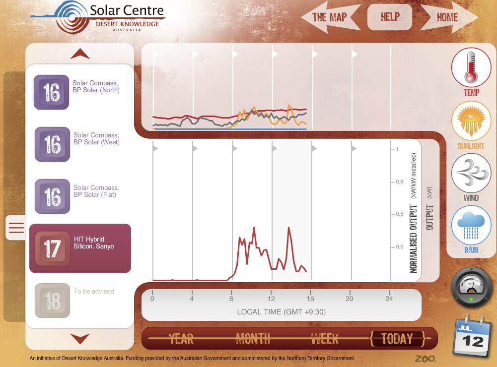 solar panel performance--temperature sunlight wind and rain