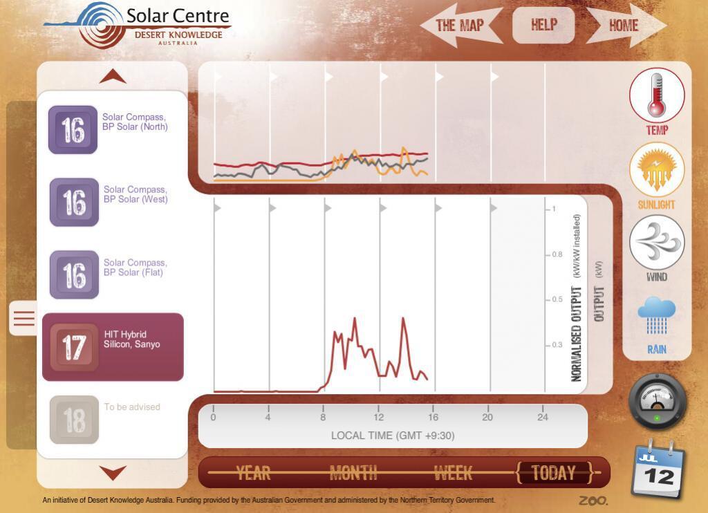 SANYO HIT panel performance--temperature, sunlight, wind
