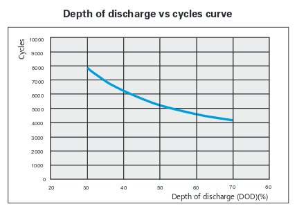Depth of discharge cycles curve