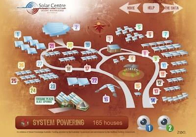 Solar Panel Comparisons Desert Knowledge Solar Centre