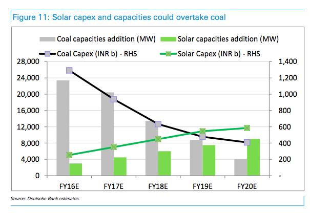 Deutsche bank capex solar