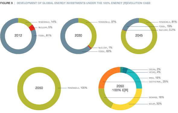 Development of Global Renewable Investments