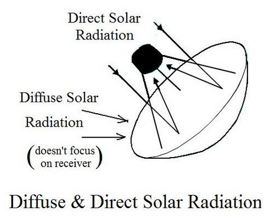 Direct and diffuse solar radiation