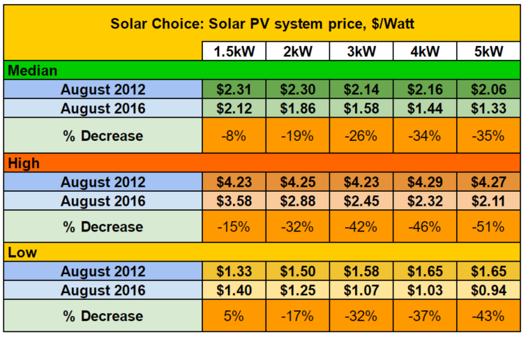 Dollar Per Watt 2017 2016 Comparison