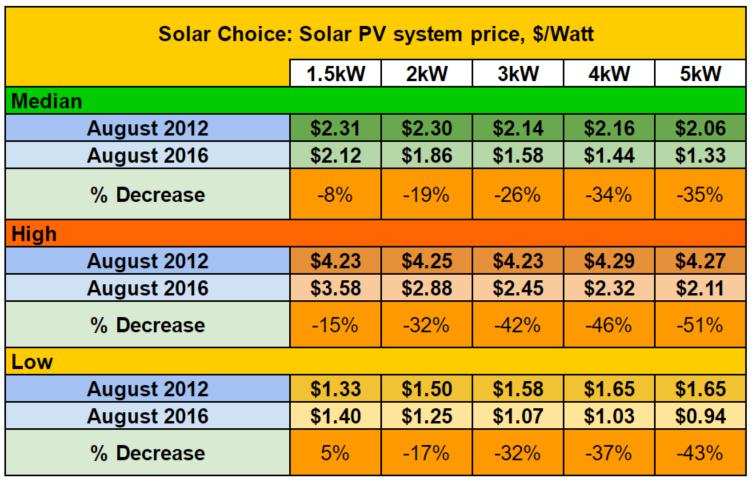 Dollar per watt 2012 2016 comparison