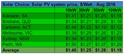 Dollar per watt average commercial solar system prices August 2016