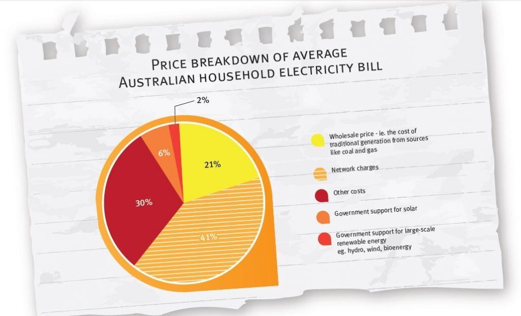Electricity price breakdown home