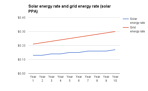 Electricity price inflation solar ppa vs grid
