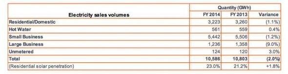 Electricity sales volumes