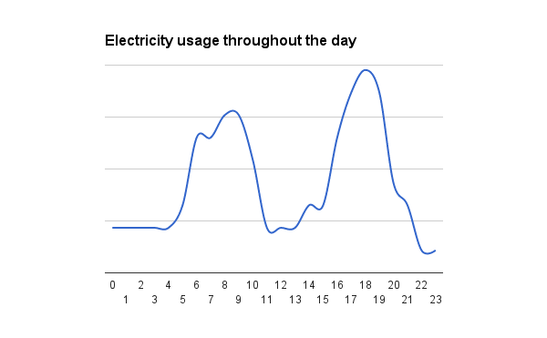 Electricity usage high morning afternoon