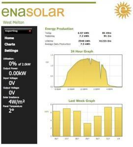 EnaSolar Inverter Monitoring shot
