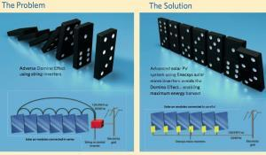Enecsys Micro Inverters: Problem & Solution