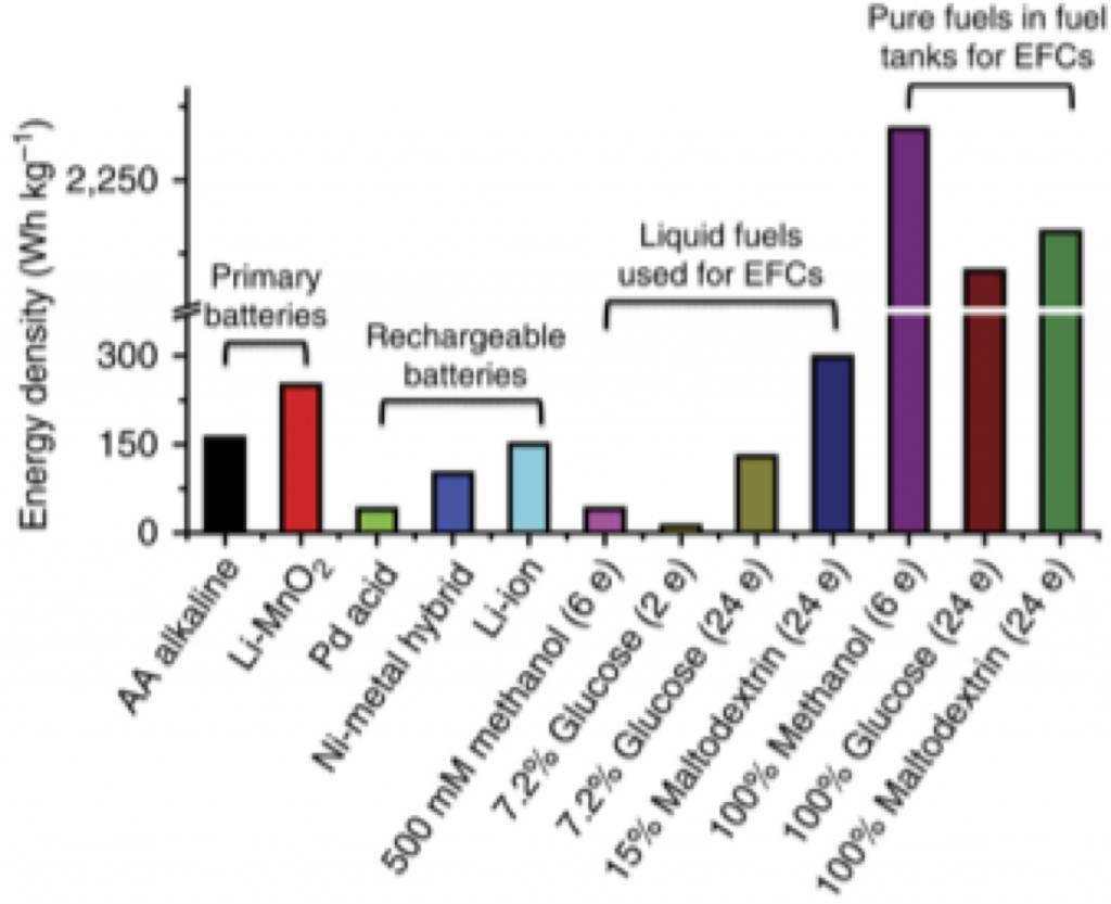 Energy Density Comparison Chart Sugar Batteries