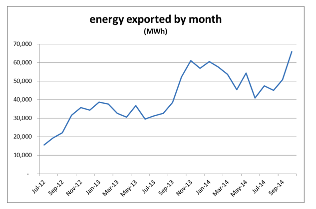 Energy Exported by Month