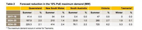 Energy Storage Forecast Reduction