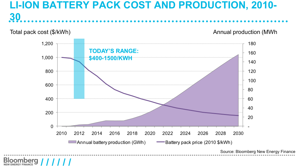 Are Falling Battery Costs The Solution To Solar Pv Ills