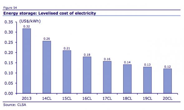 Energy storage LCOE