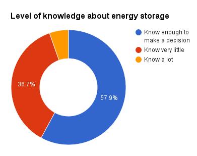 Energy storage level of knowledge