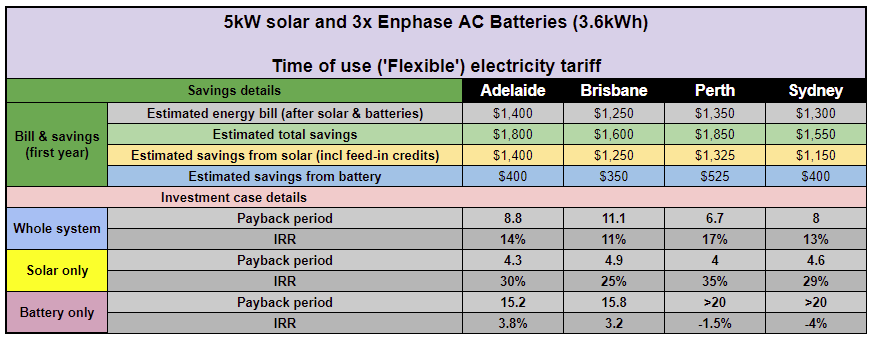 How much money can you save with Enphase's AC Battery