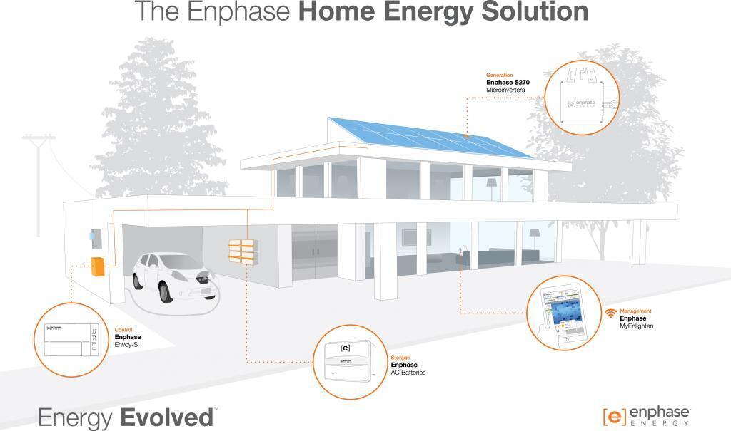 Enphase Home Energy Solution Drawing White_English-AU (JPEG)