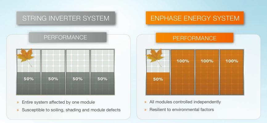 Enphase Microinverters In Australia Compare Solar