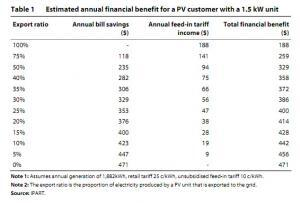 Estimated financial benefit for customers with a 1.5kW solar PV system