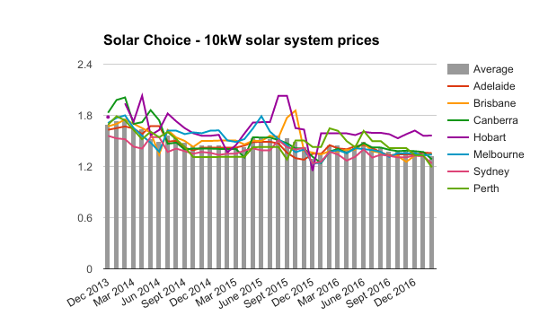 Feb 2017 10kW residential solar system prices